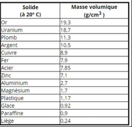 masse volumique uranium